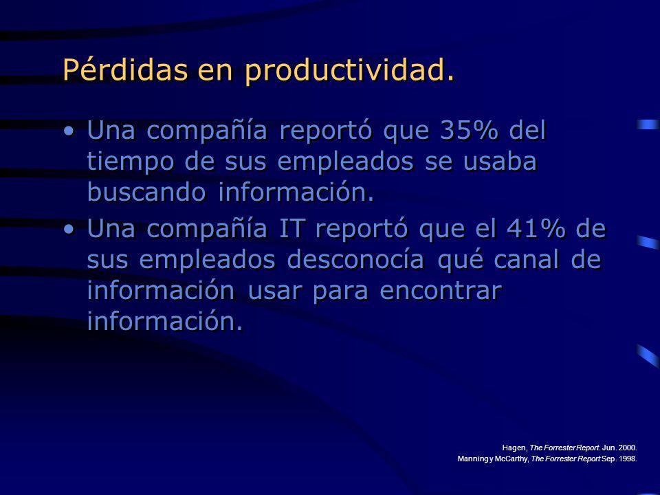 Pérdidas en productividad. Una compañía reportó que 35% del tiempo de sus empleados se usaba buscando información. Una compañía IT reportó que el 41%