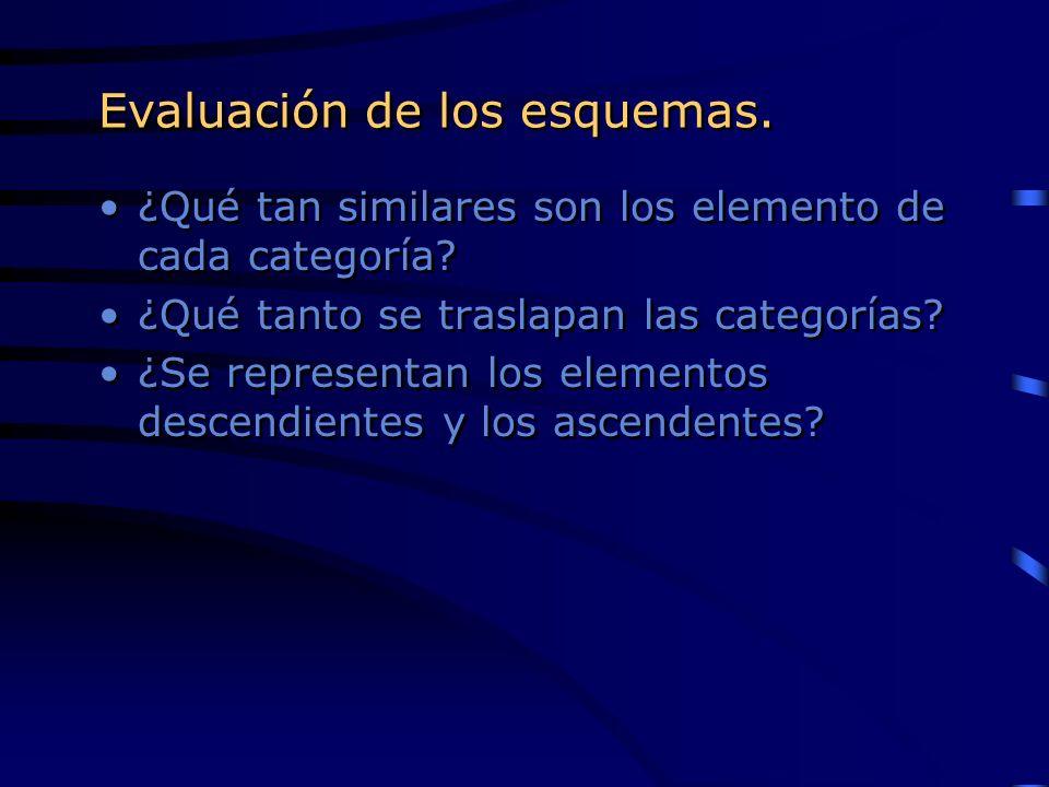 ¿Qué tan similares son los elemento de cada categoría? ¿Qué tanto se traslapan las categorías? ¿Se representan los elementos descendientes y los ascen