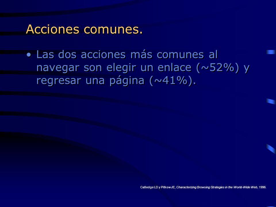 Acciones comunes. Las dos acciones más comunes al navegar son elegir un enlace (~52%) y regresar una página (~41%). Catledge LD y Pitkow JE, Character