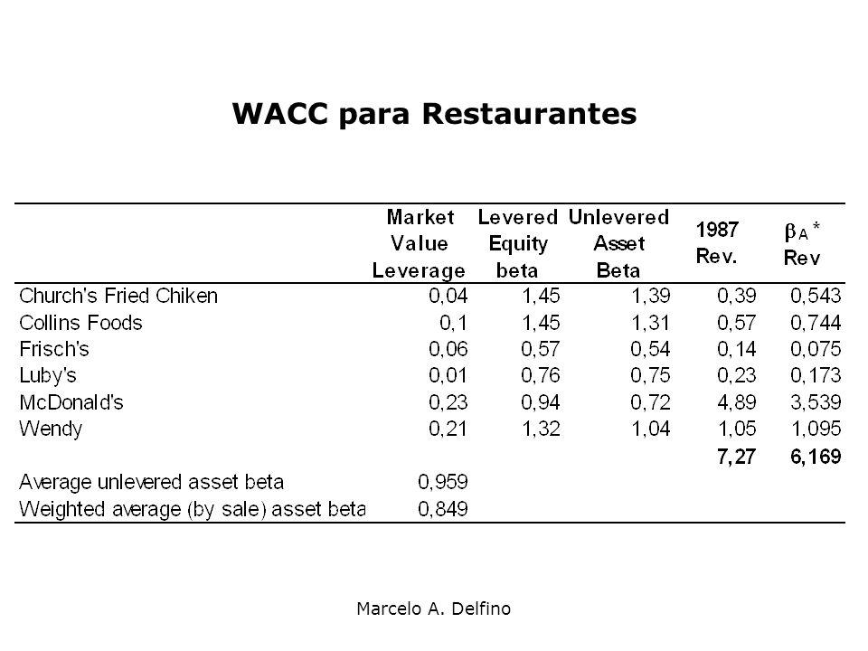 Marcelo A. Delfino WACC para Restaurantes