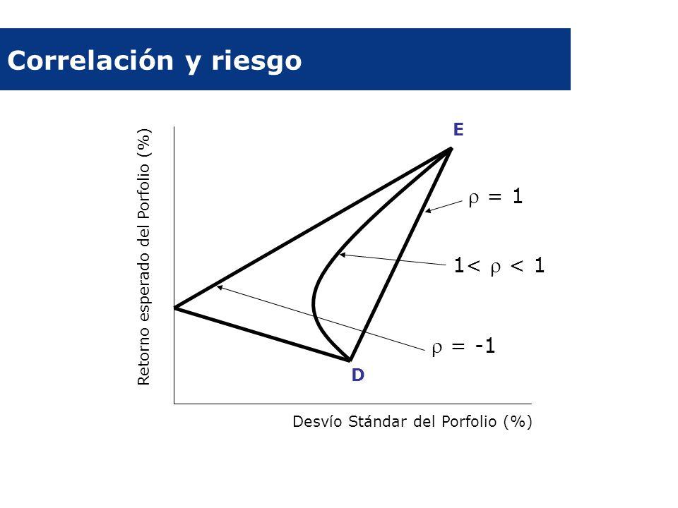 Correlación y riesgo Desvío Stándar del Porfolio (%) Retorno esperado del Porfolio (%) = 1 1< < 1 = -1 E D