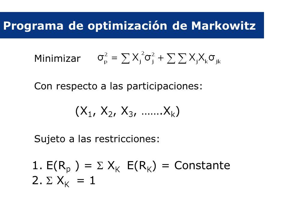 Programa de optimización de Markowitz Minimizar Con respecto a las participaciones: (X 1, X 2, X 3, …….X k ) Sujeto a las restricciones: 1.E(R p ) = X