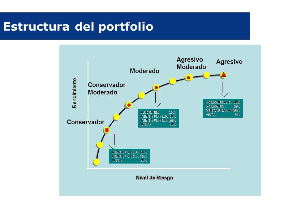 ACCIONES 20% RENTA FIJA L.P. 50% RENTA FIJA C.P. 20% VISTA 10% Rendimiento Nivel de Riesgo Conservador Moderado Agresivo Moderado Estructura del portf