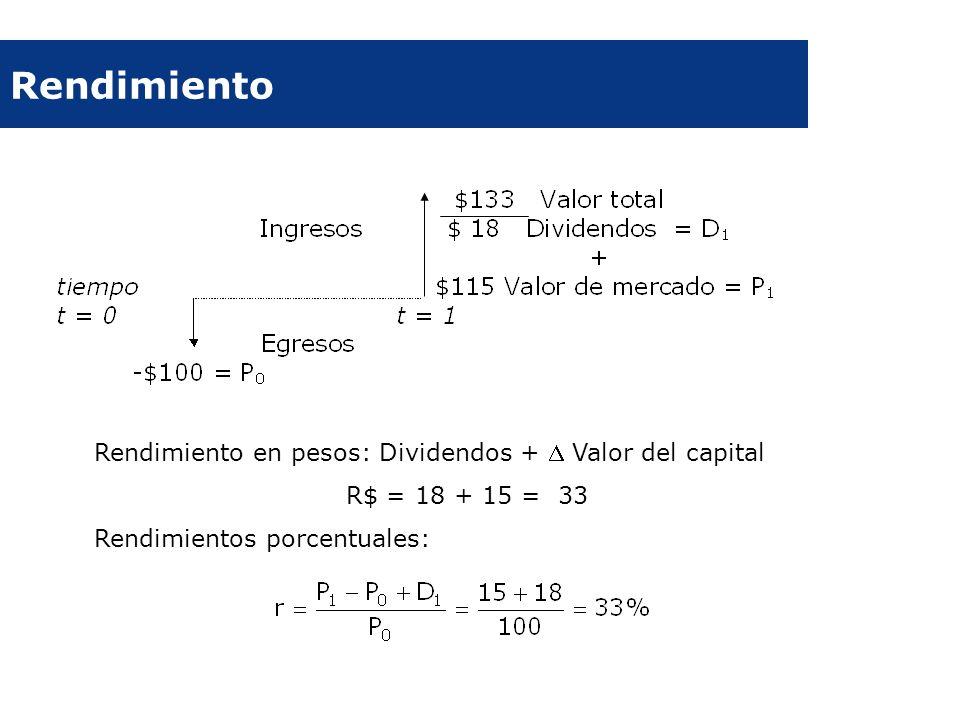 Rendimiento Rendimiento en pesos: Dividendos + Valor del capital R$ = 18 + 15 = 33 Rendimientos porcentuales: