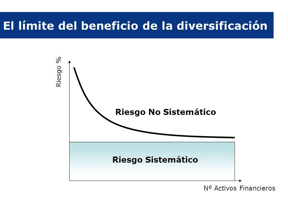 Riesgo % Nº Activos Financieros Riesgo No Sistemático Riesgo Sistemático El límite del beneficio de la diversificación