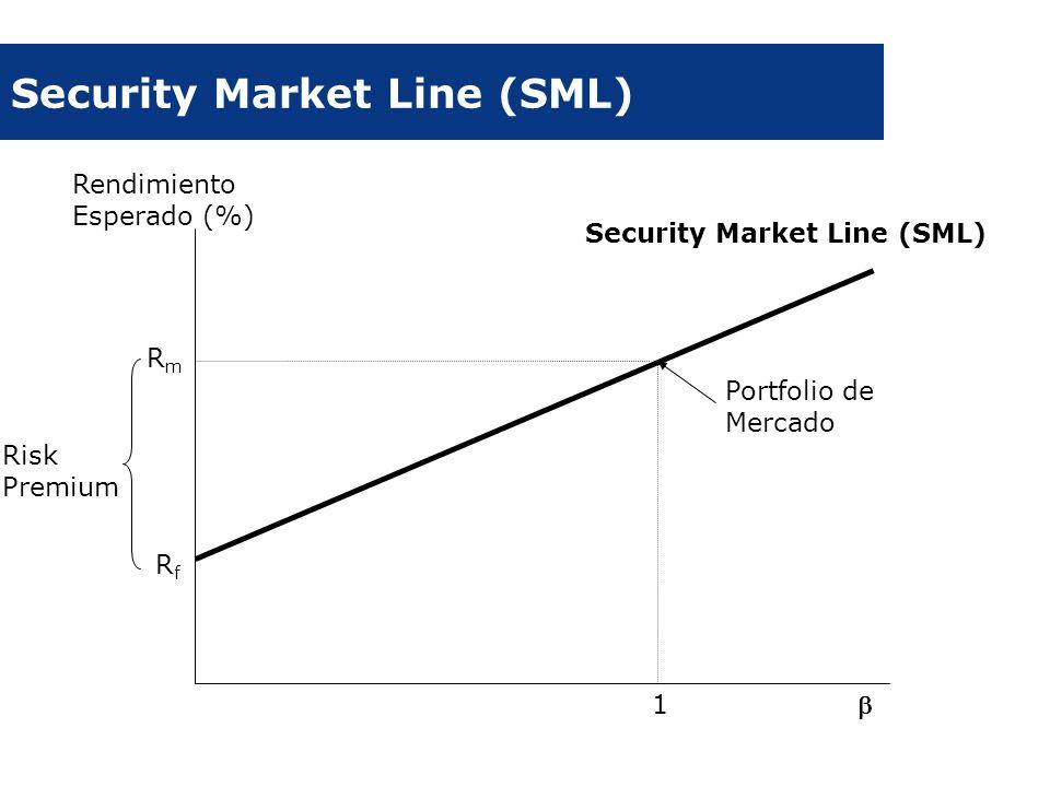 Security Market Line (SML) Rendimiento Esperado (%) Portfolio de Mercado Security Market Line (SML) RmRm RfRf 1 Risk Premium
