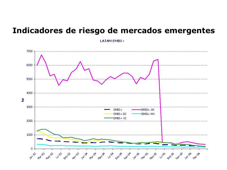 BBVA Banco Francés S.A.*Molinos Río de la Plata S.A.* Acindar Industria Argentina de Aceros S.A.* * Los cálculos fueron realizados contra Merval Rendimiento esperado versus real