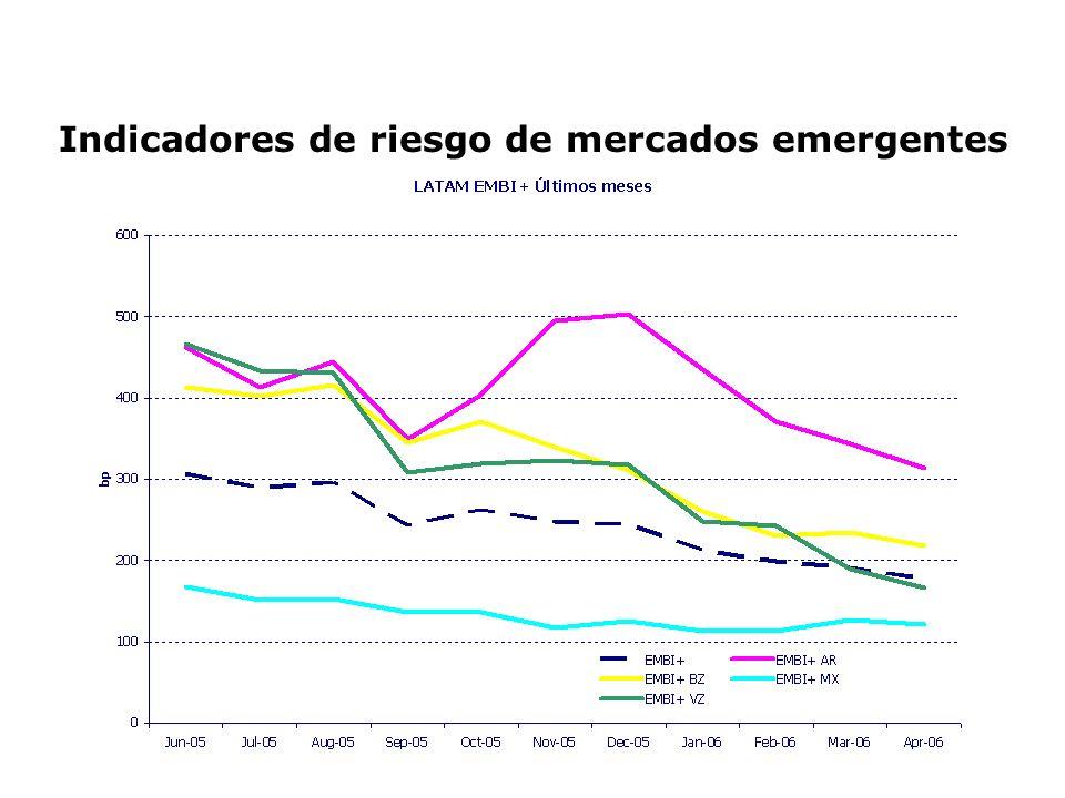 Banco Itaú S.A.* * Los cálculos fueron realizados contra Bovespa Petrobrás – Petróleo Brasileiro S.A.* Ambev – Compañía de bebidas das Américas* Rendimiento esperado versus real