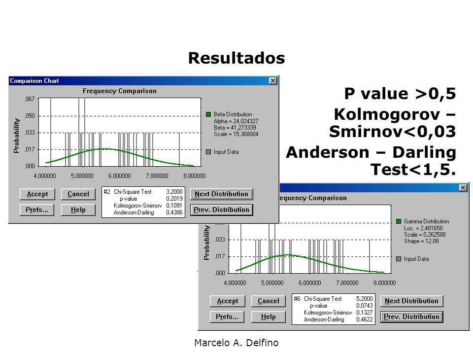 Marcelo A. Delfino Resultados P value >0,5 Kolmogorov – Smirnov<0,03 Anderson – Darling Test<1,5.