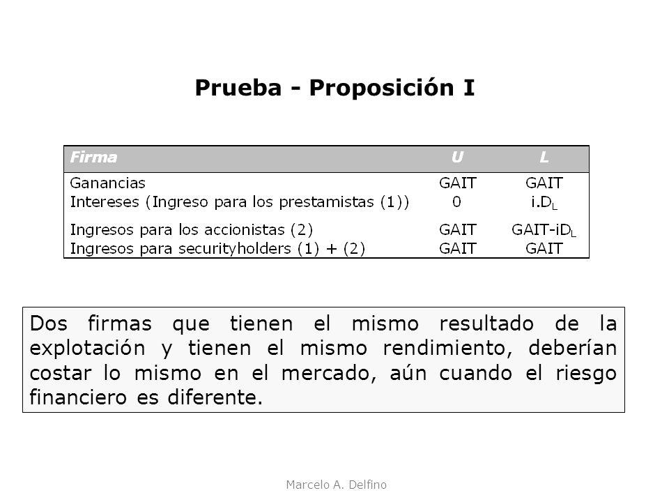 Marcelo A. Delfino Prueba - Proposición I Dos firmas que tienen el mismo resultado de la explotación y tienen el mismo rendimiento, deberían costar lo