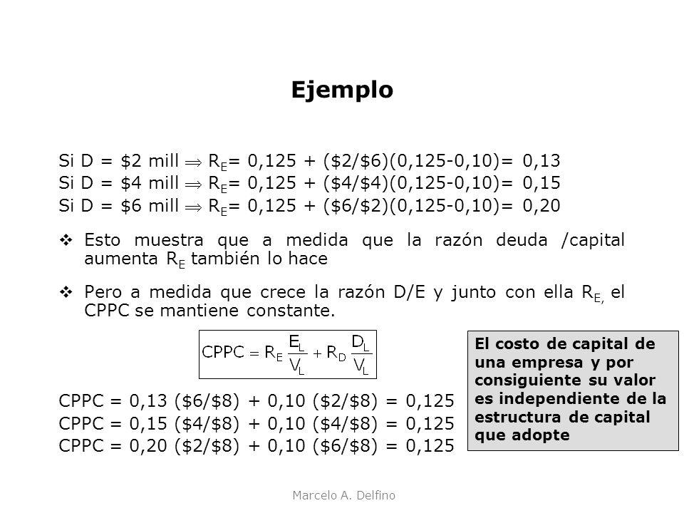 Marcelo A. Delfino Ejemplo Si D = $2 mill R E = 0,125 + ($2/$6)(0,125-0,10)= 0,13 Si D = $4 mill R E = 0,125 + ($4/$4)(0,125-0,10)= 0,15 Si D = $6 mil