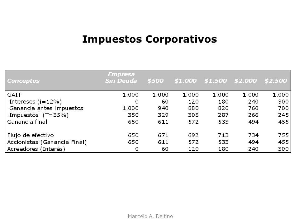 Marcelo A. Delfino Impuestos Corporativos