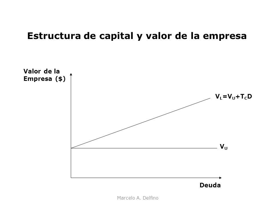 Marcelo A. Delfino Estructura de capital y valor de la empresa Valor de la Empresa ($) V L =V U +T C D VUVU Deuda