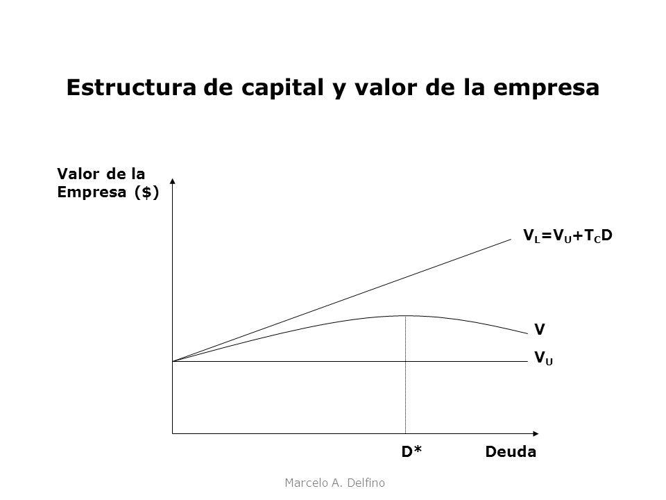 Marcelo A. Delfino Estructura de capital y valor de la empresa Valor de la Empresa ($) V L =V U +T C D VUVU Deuda V D*