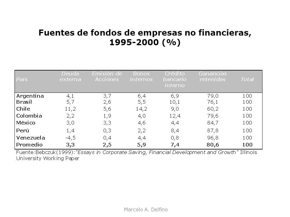 Marcelo A. Delfino Fuentes de fondos de empresas no financieras, 1995-2000 (%)