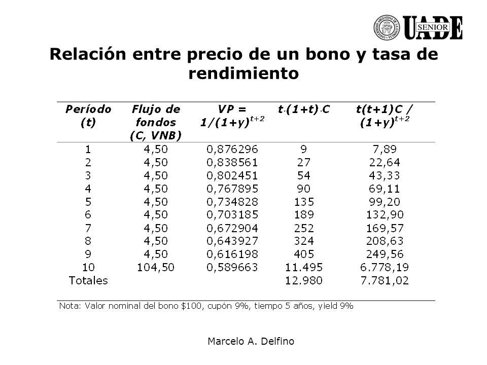Marcelo A. Delfino Relación entre precio de un bono y tasa de rendimiento