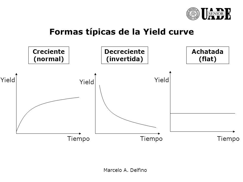 Marcelo A. Delfino Formas típicas de la Yield curve Yield Tiempo Creciente (normal) Decreciente (invertida) Achatada (flat)