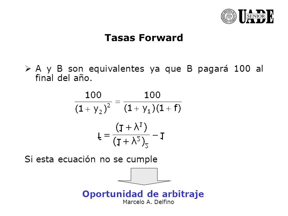 Marcelo A. Delfino A y B son equivalentes ya que B pagará 100 al final del año. Si esta ecuación no se cumple Oportunidad de arbitraje Tasas Forward