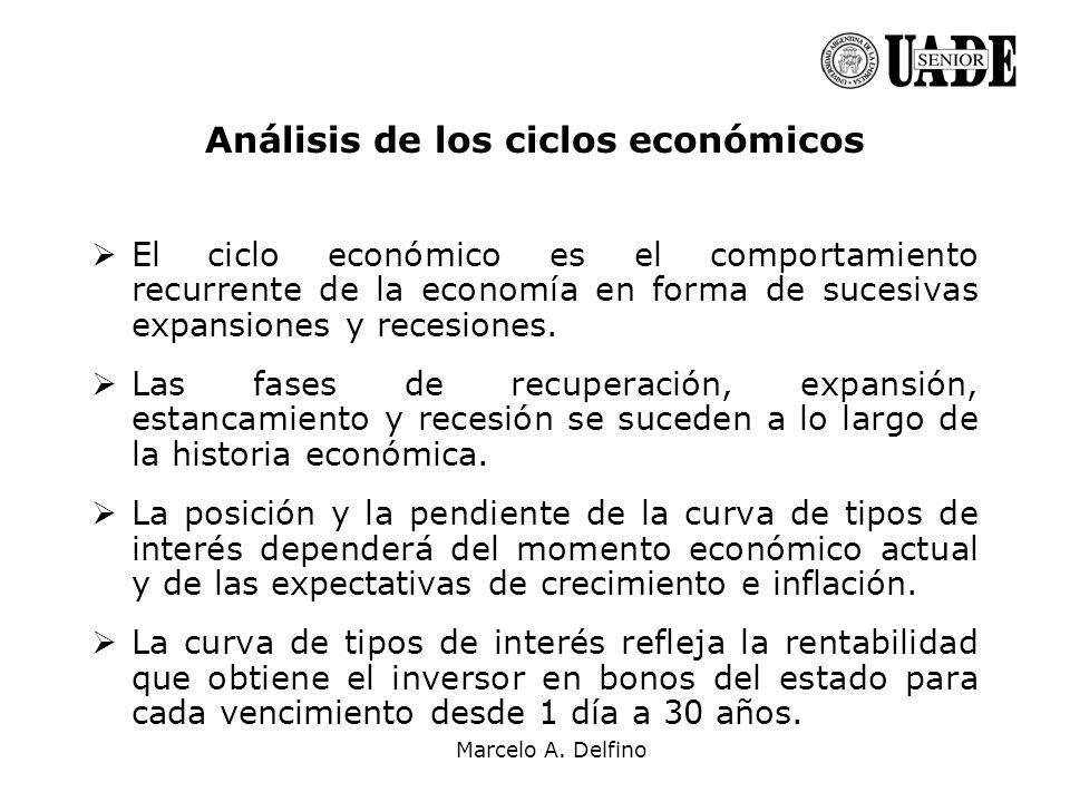 Marcelo A. Delfino Análisis de los ciclos económicos El ciclo económico es el comportamiento recurrente de la economía en forma de sucesivas expansion