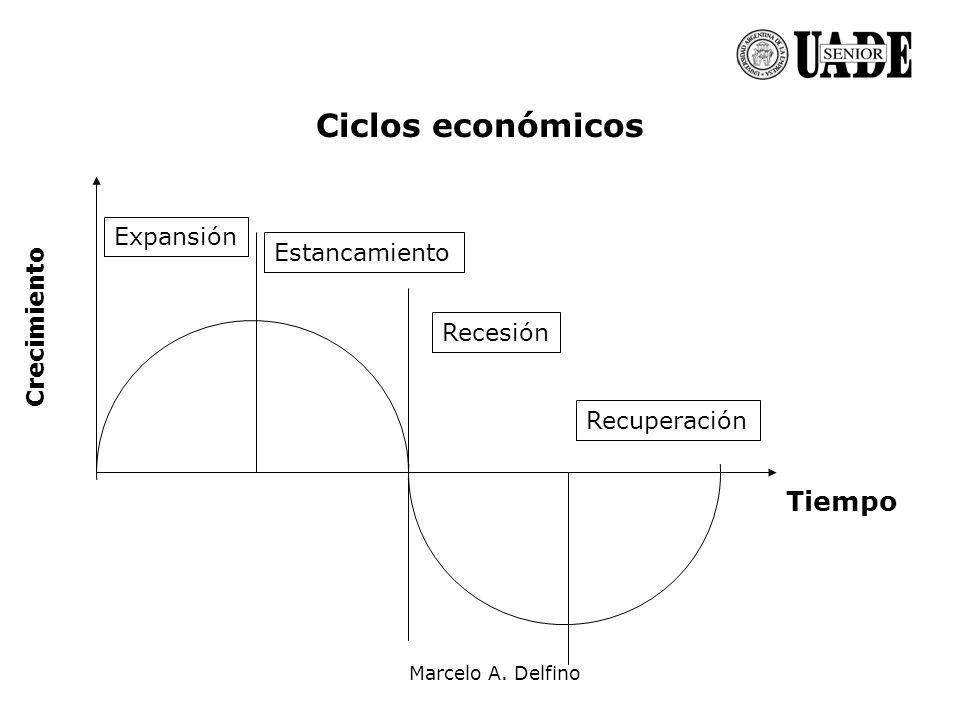Marcelo A. Delfino Ciclos económicos Tiempo Expansión Recuperación Recesión Estancamiento Crecimiento