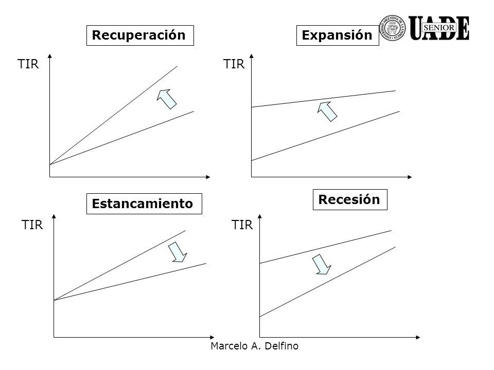 Marcelo A. Delfino TIR RecuperaciónExpansión Estancamiento Recesión