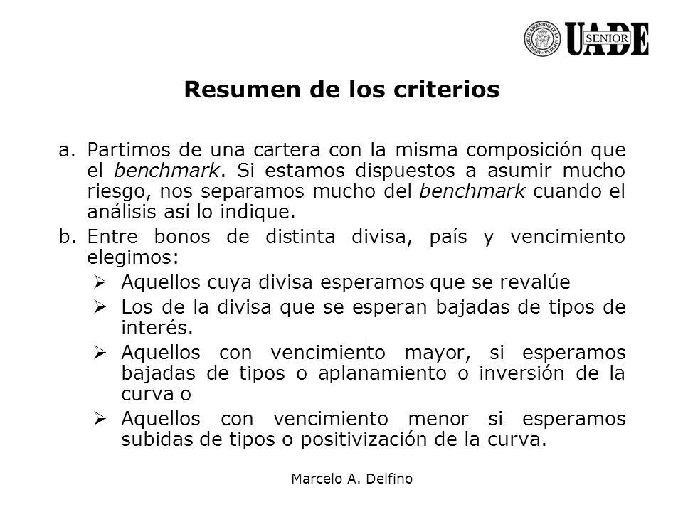 Marcelo A. Delfino Resumen de los criterios a.Partimos de una cartera con la misma composición que el benchmark. Si estamos dispuestos a asumir mucho