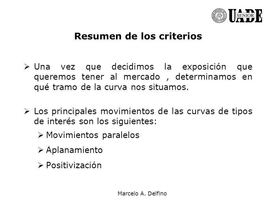 Marcelo A. Delfino Resumen de los criterios Una vez que decidimos la exposición que queremos tener al mercado, determinamos en qué tramo de la curva n