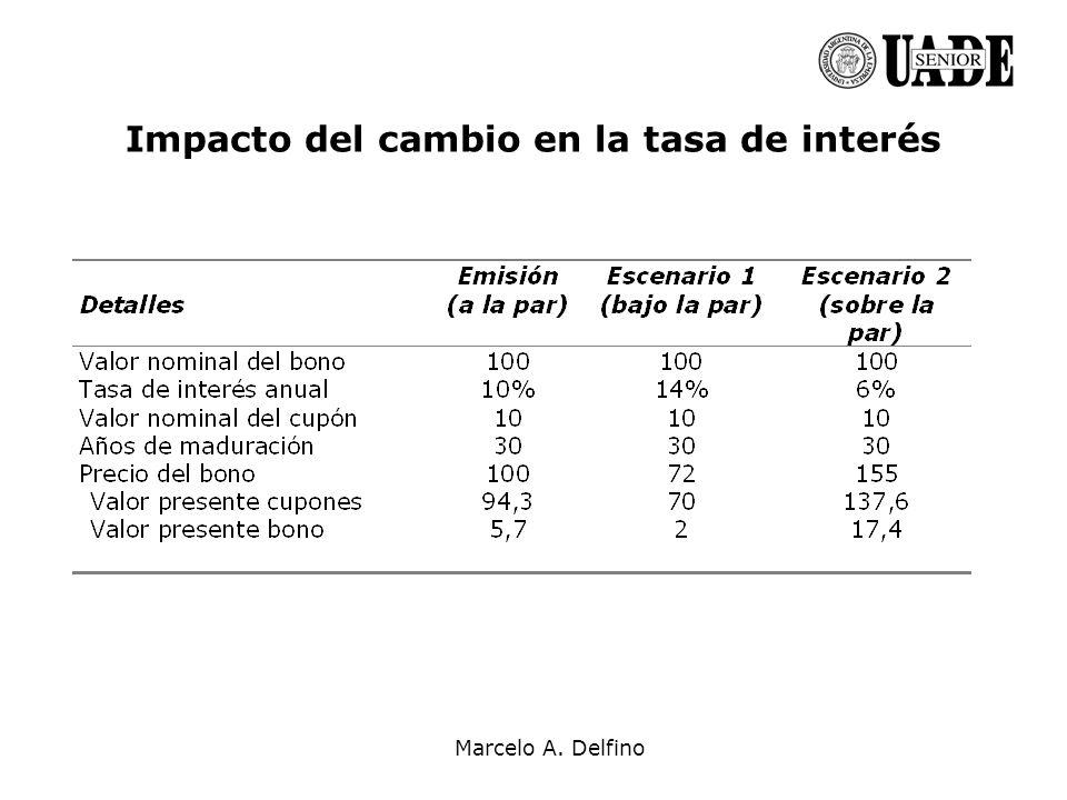 Marcelo A. Delfino Impacto del cambio en la tasa de interés