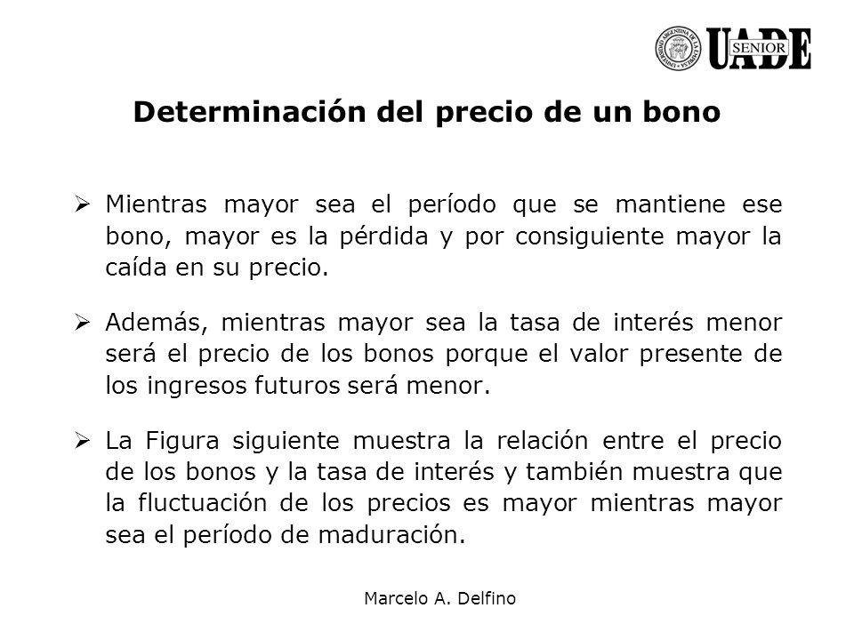 Marcelo A. Delfino Determinación del precio de un bono Mientras mayor sea el período que se mantiene ese bono, mayor es la pérdida y por consiguiente