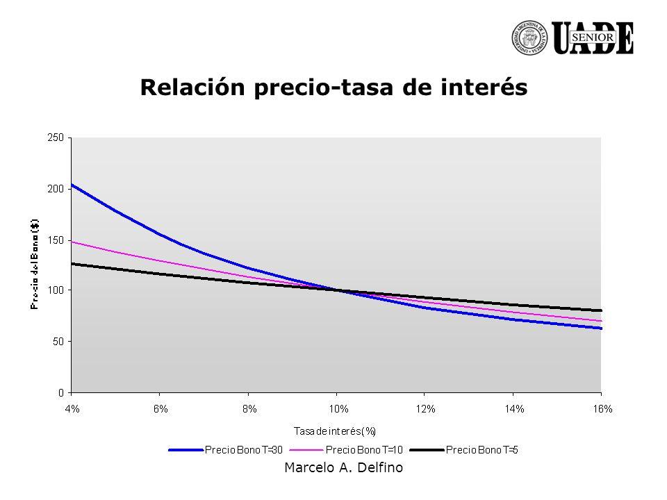 Marcelo A. Delfino Relación precio-tasa de interés
