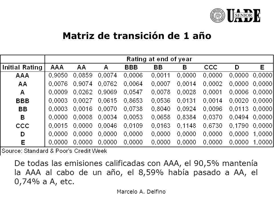 Marcelo A. Delfino Matriz de transición de 1 año De todas las emisiones calificadas con AAA, el 90,5% mantenía la AAA al cabo de un año, el 8,59% habí