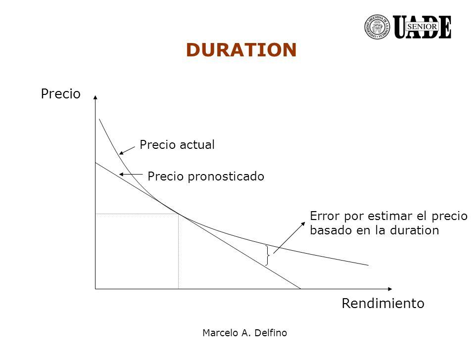 Marcelo A. Delfino Precio Rendimiento DURATION Error por estimar el precio basado en la duration Precio actual Precio pronosticado