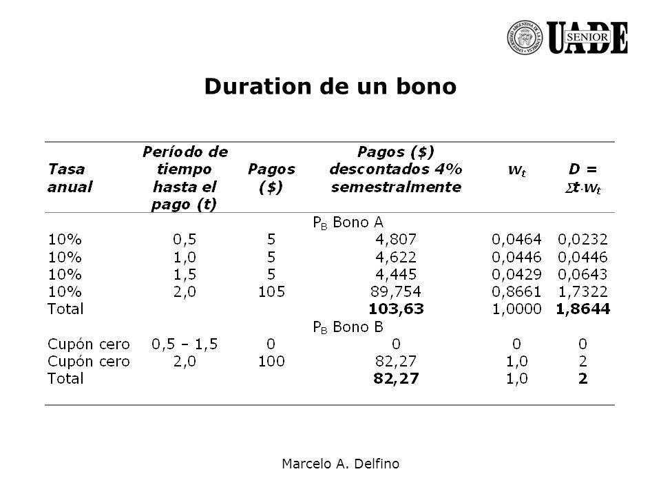 Marcelo A. Delfino Duration de un bono