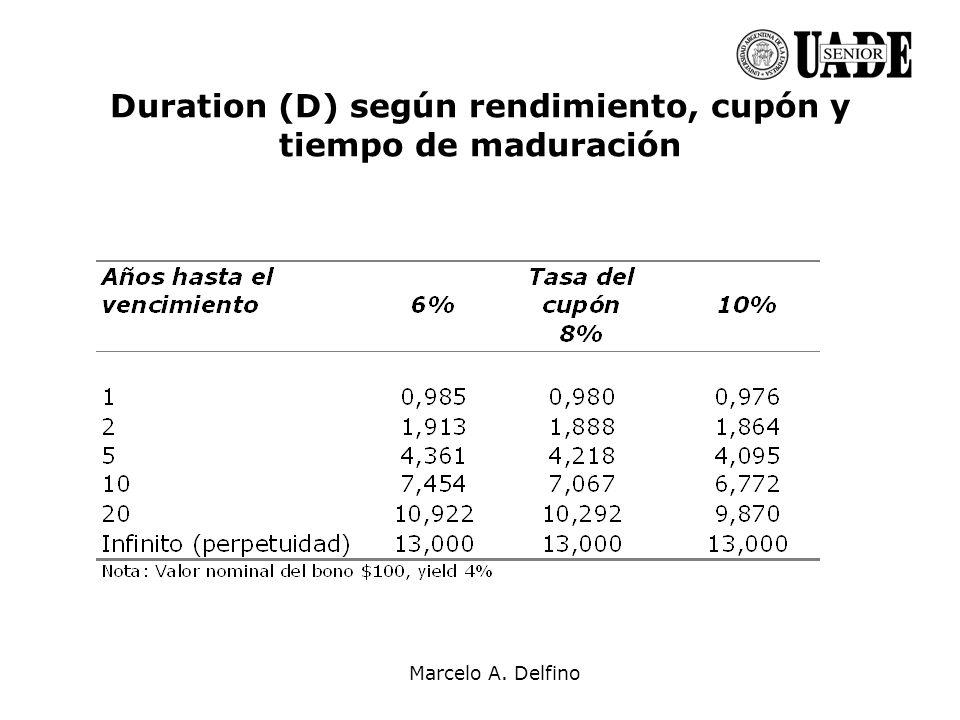 Marcelo A. Delfino Duration (D) según rendimiento, cupón y tiempo de maduración