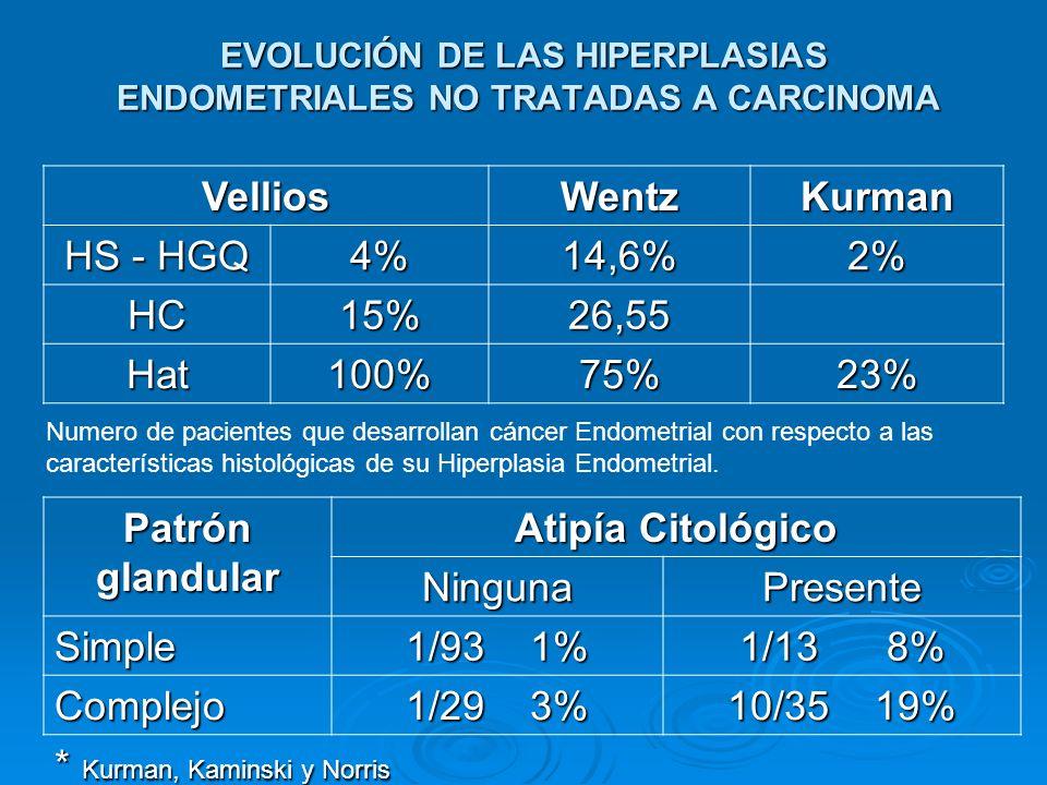 EVOLUCIÓN DE LAS HIPERPLASIAS ENDOMETRIALES NO TRATADAS A CARCINOMA VelliosWentzKurman HS - HGQ 4%14,6%2% HC15%26,55 Hat100%75%23% Numero de pacientes