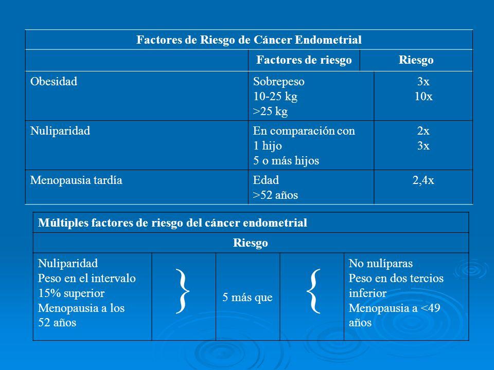 Factores de Riesgo de Cáncer Endometrial Factores de riesgoRiesgo ObesidadSobrepeso 10-25 kg >25 kg 3x 10x NuliparidadEn comparación con 1 hijo 5 o má