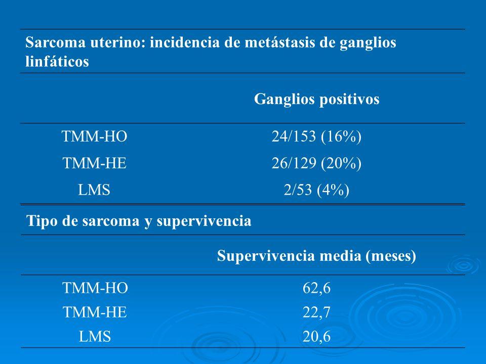 Sarcoma uterino: incidencia de metástasis de ganglios linfáticos Ganglios positivos TMM-HO24/153 (16%) TMM-HE26/129 (20%) LMS2/53 (4%) Tipo de sarcoma