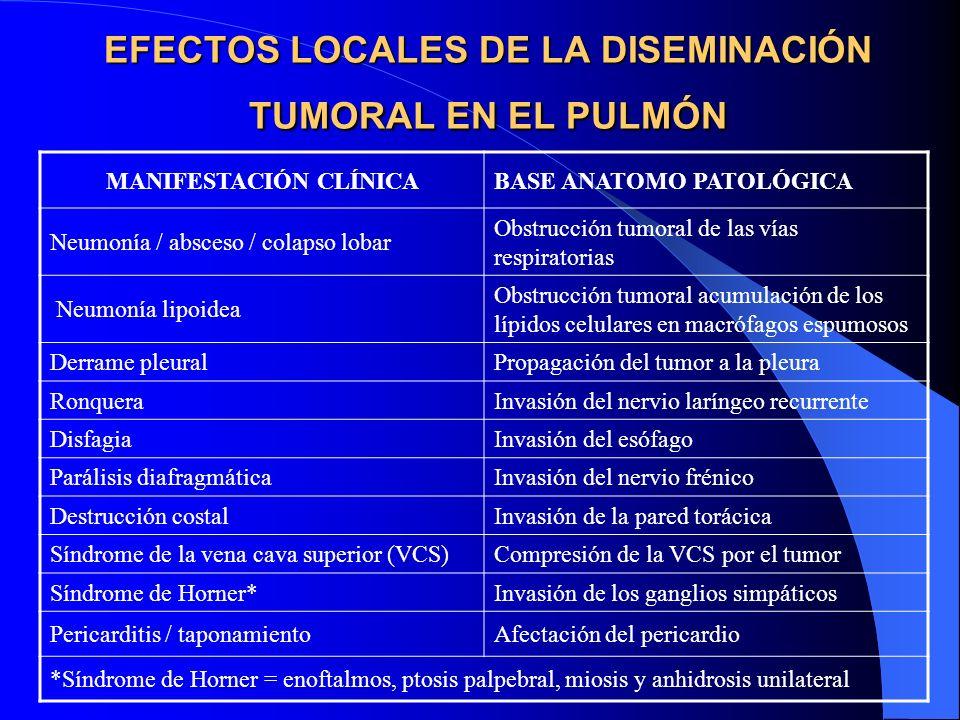 Diagnóstico: 1. Manifestaciones clínicas 2. Citología de esputo 3. Lavado y cepillado bronquial 4. Radiología 5. Citología y biopsia