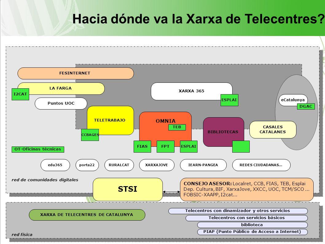 BIBLIOTECAS XARXA DE TELECENTRES DE CATALUNYA OMNIA FESINTERNET TELETRABAJO PIAP (Punto Público de Acceso a Internet) biblioteca STSI XARXA 365 CASALES CATALANES LA FARGA Telecentros con dinamizador y otros servicios Telecentros con servicios básicos CONSEJO ASESOR: Localret, CCB, FIAS, TEB, Esplai Dep.