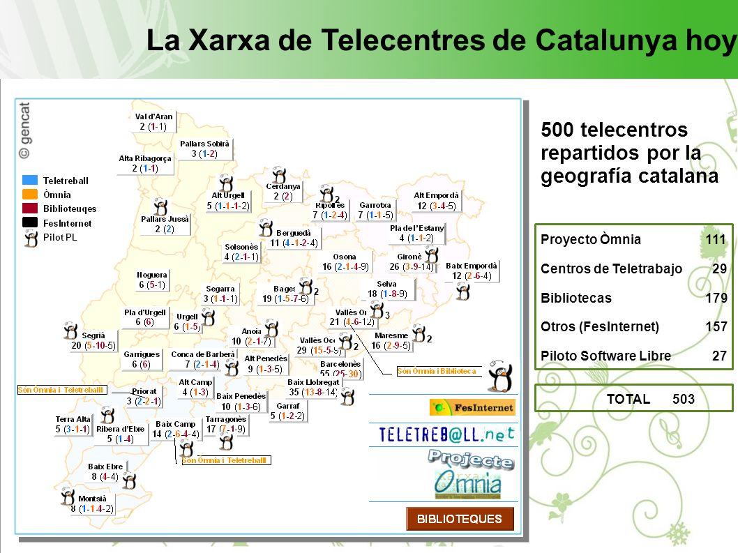 La Xarxa de Telecentres de Catalunya hoy 500 telecentros repartidos por la geografía catalana Proyecto Òmnia111 Centros de Teletrabajo 29 Bibliotecas179 Otros (FesInternet)157 Piloto Software Libre 27 TOTAL503 2 3 222 2 2 Pilot PL