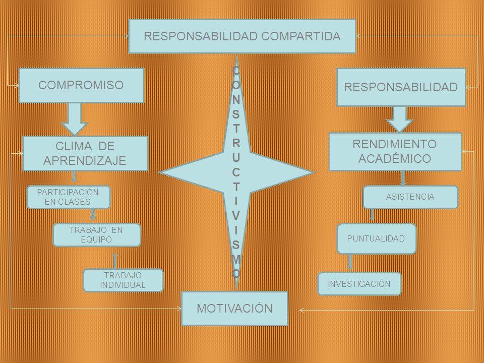 RESPONSABILIDAD COMPROMISO CLIMA DE APRENDIZAJE RENDIMIENTO ACADÉMICO PARTICIPACIÓN EN CLASES TRABAJO EN EQUIPO TRABAJO INDIVIDUAL INVESTIGACIÓN PUNTU