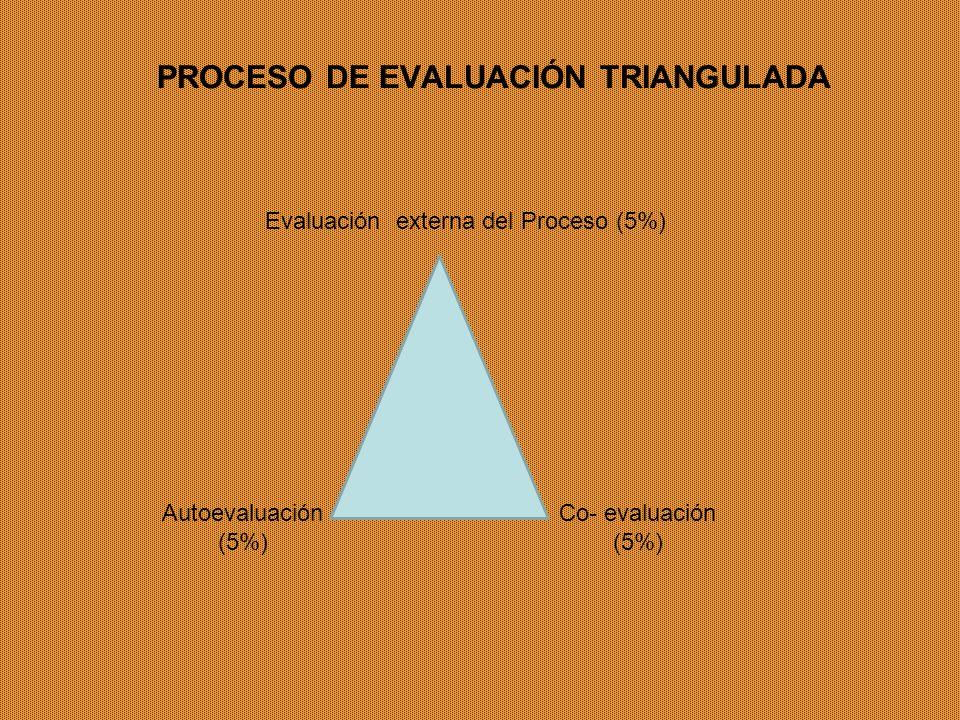 PROCESO DE EVALUACIÓN TRIANGULADA Evaluación externa del Proceso (5%) Autoevaluación (5%) Co- evaluación (5%)