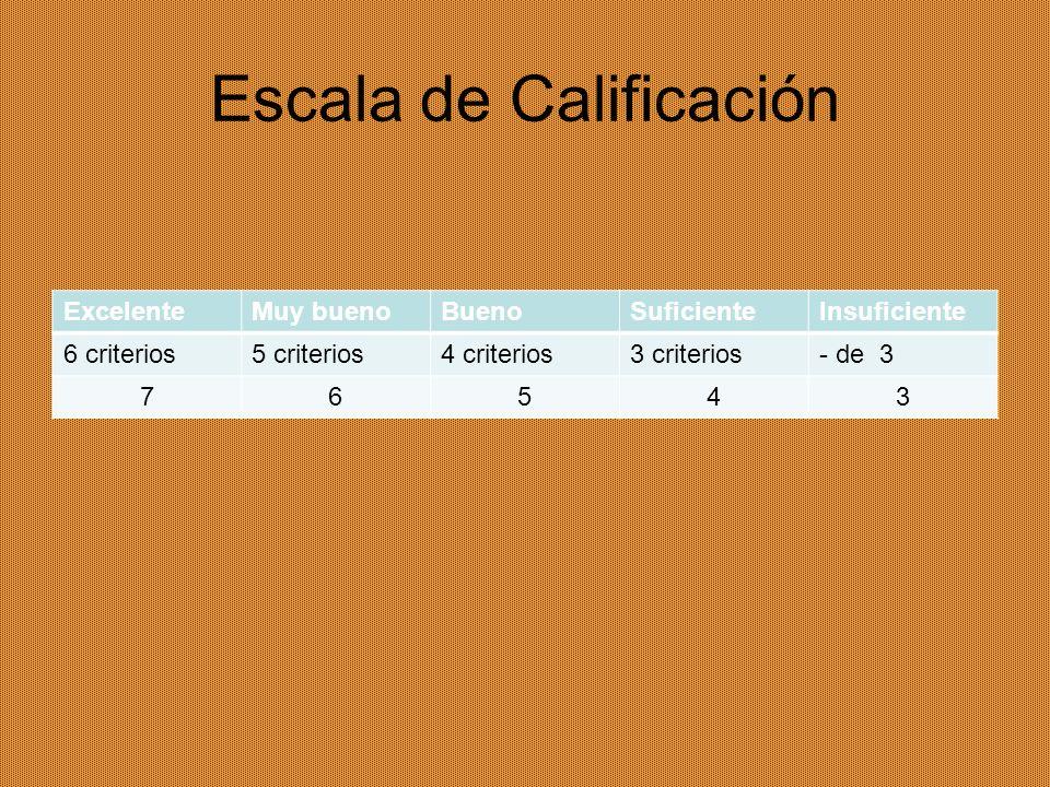 Escala de Calificación ExcelenteMuy buenoBuenoSuficienteInsuficiente 6 criterios5 criterios4 criterios3 criterios- de 3 76543