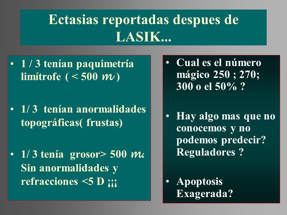 Ectasias reportadas despues de LASIK... 1 / 3 tenían paquimetría limítrofe ( < 500 m ) 1/ 3 tenían anormalidades topográficas( frustas) 1/ 3 tenía gro