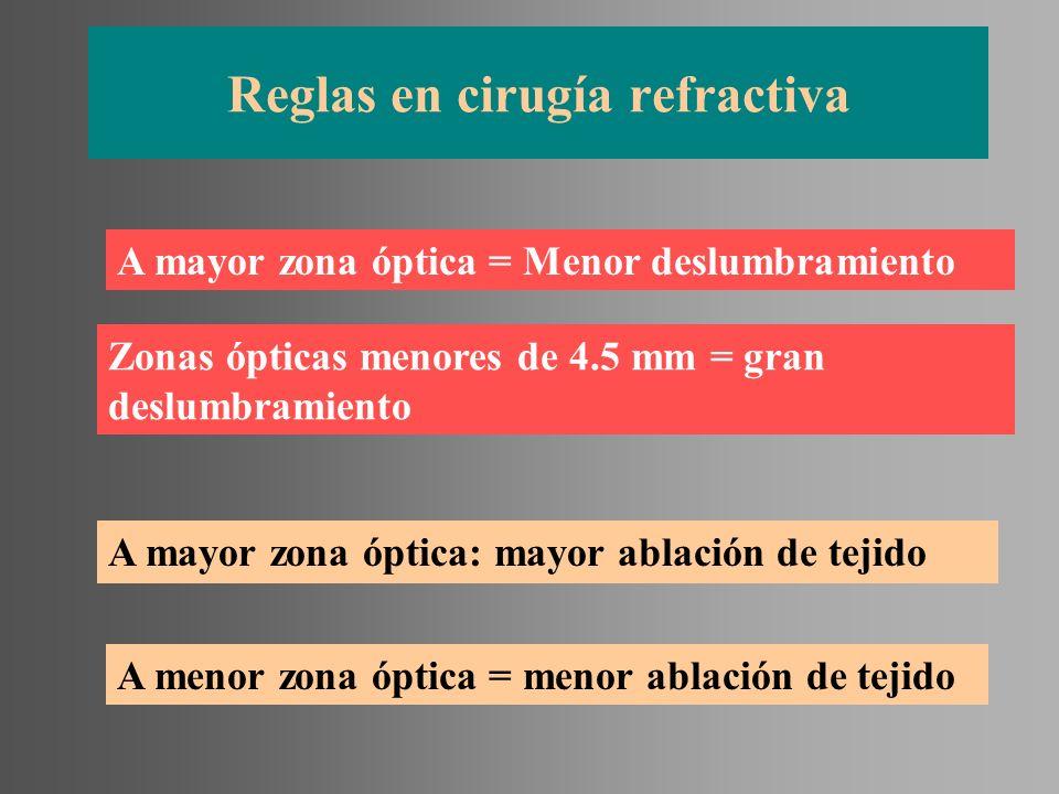 Reglas en cirugía refractiva A mayor zona óptica = Menor deslumbramiento Zonas ópticas menores de 4.5 mm = gran deslumbramiento A mayor zona óptica: m