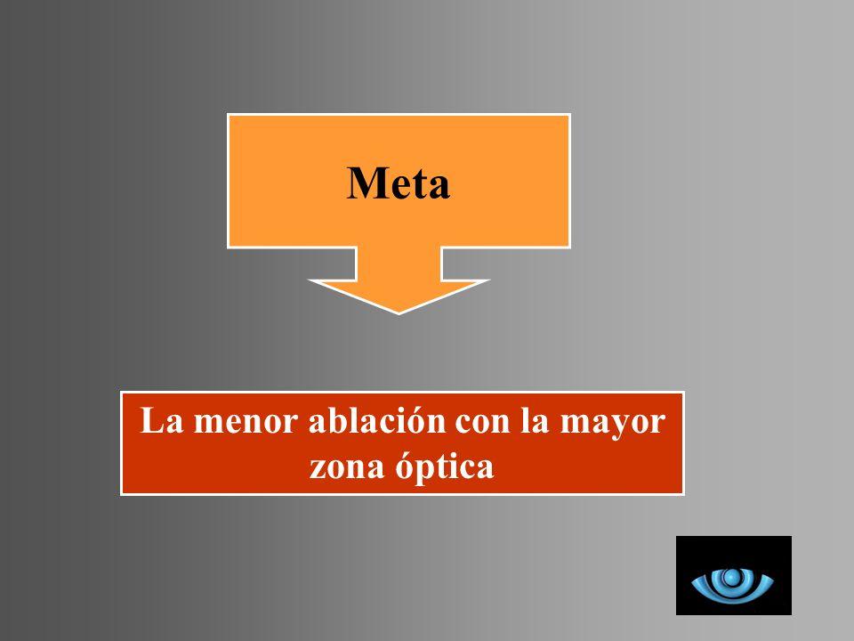 Meta La menor ablación con la mayor zona óptica