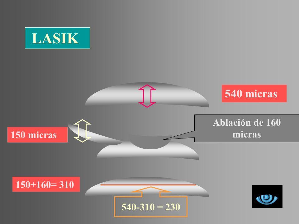 LASIK 540 micras 150 micras Ablación de 160 micras 150+160= 310 540-310 = 230