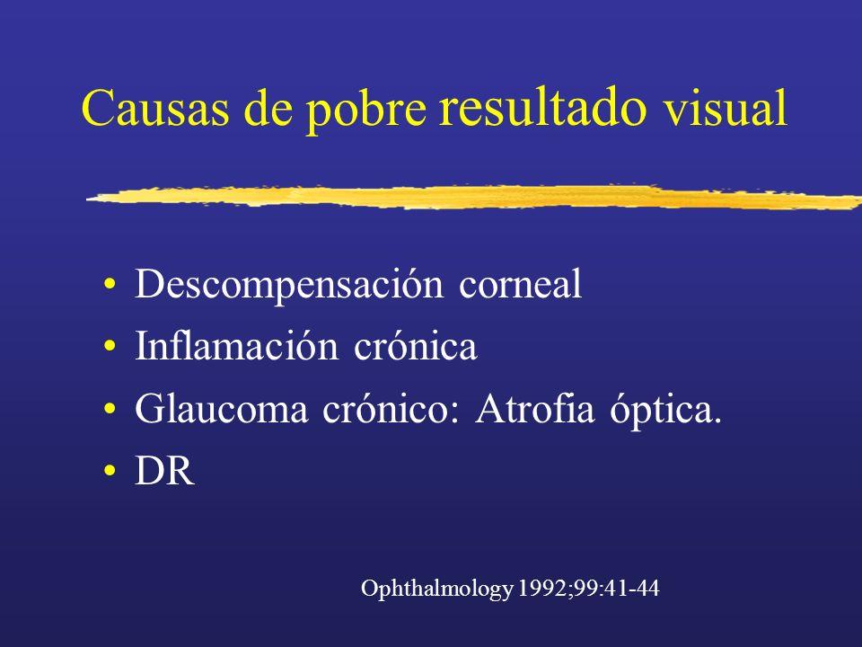 Causas de pobre resultado visual Descompensación corneal Inflamación crónica Glaucoma crónico: Atrofia óptica. DR Ophthalmology 1992;99:41-44
