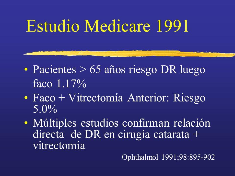 Estudio Medicare 1991 Pacientes > 65 años riesgo DR luego faco 1.17% Faco + Vitrectomía Anterior: Riesgo 5.0% Múltiples estudios confirman relación di
