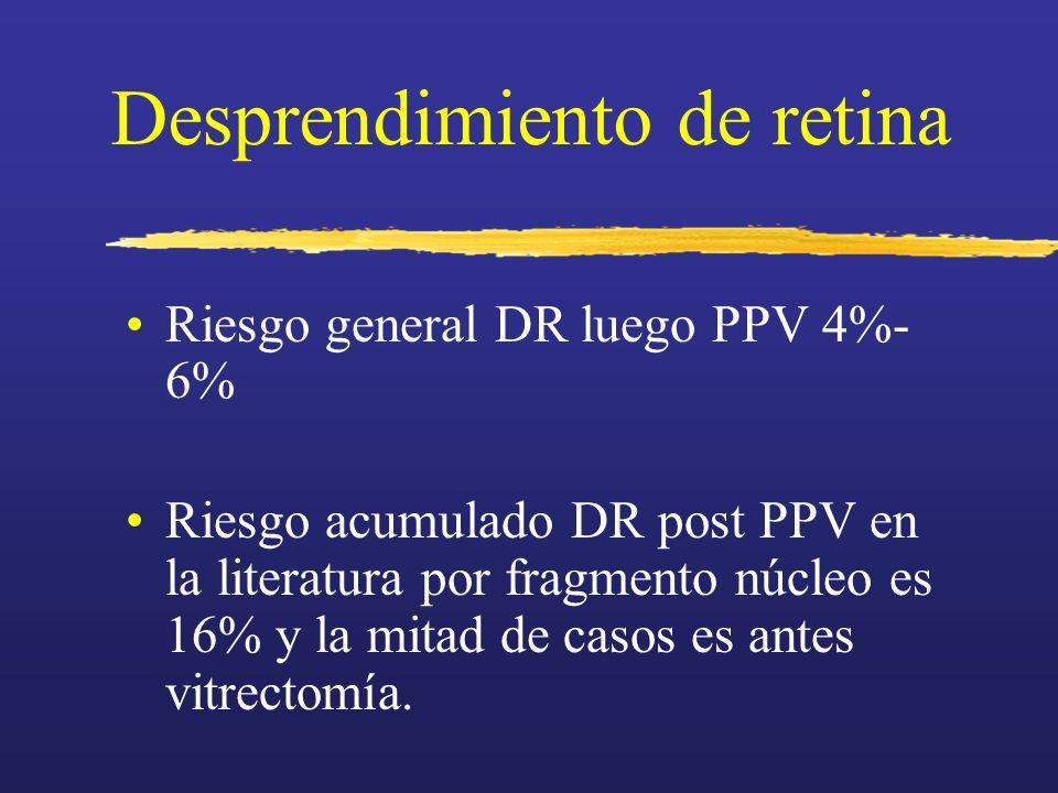 Desprendimiento de retina Riesgo general DR luego PPV 4%- 6% Riesgo acumulado DR post PPV en la literatura por fragmento núcleo es 16% y la mitad de c